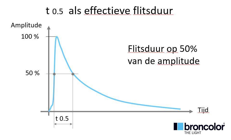 Flitsduur T0.1 of T0.5 ?